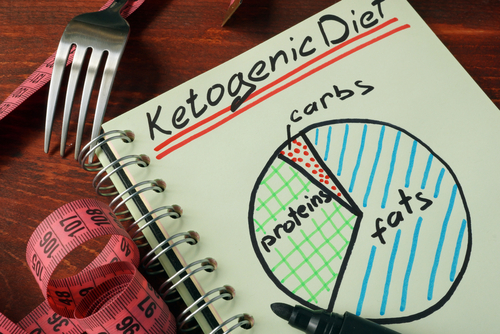 Beginners guide to the ketogenic diet.